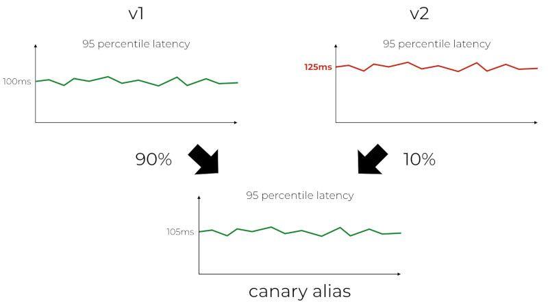 Canary Deployment for AWS Lambda   Lumigo
