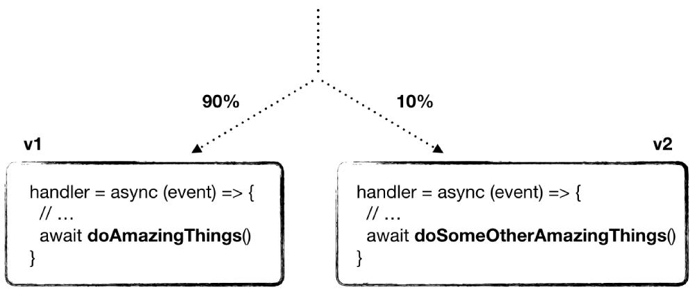 To implement canary deployment with weight aliases, you run two different versions of your code side-by-side.