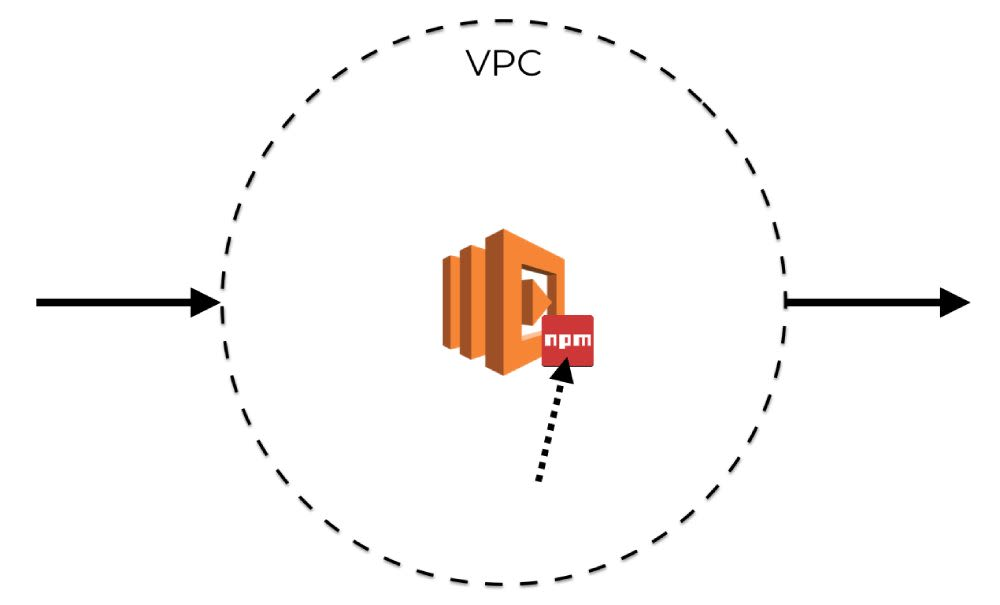 To VPC or not to VPC? Pros and Cons in AWS Lambda | Lumigo