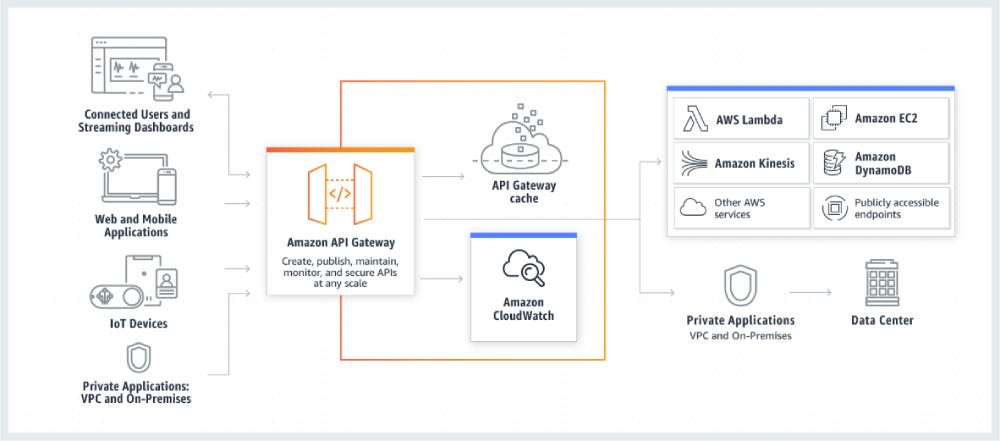 Tackling API Gateway Lambda performance issues | Lumigo