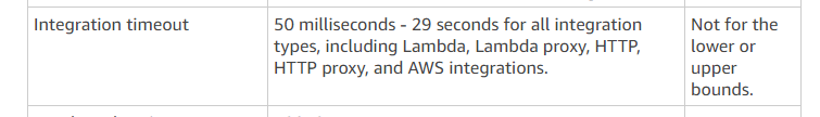 The API Gateway timeout limit set by Amazon.