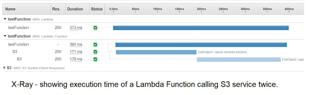 AWS X-Ray shows the execution time for all downstream systems to help set an AWS Lambda timeout limit at the integration level.