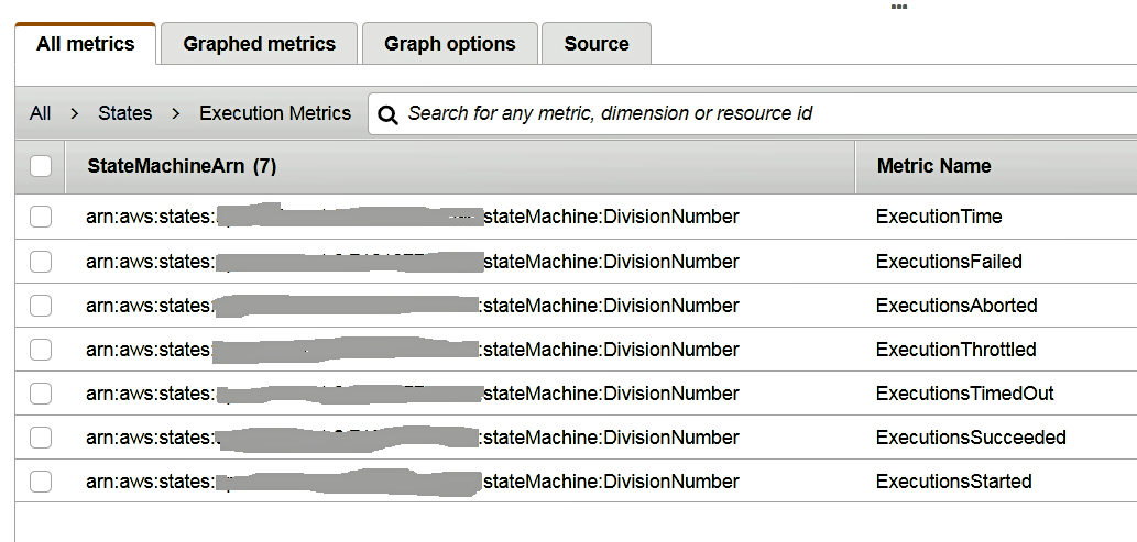 An example of Execution metrics for Step Functions.