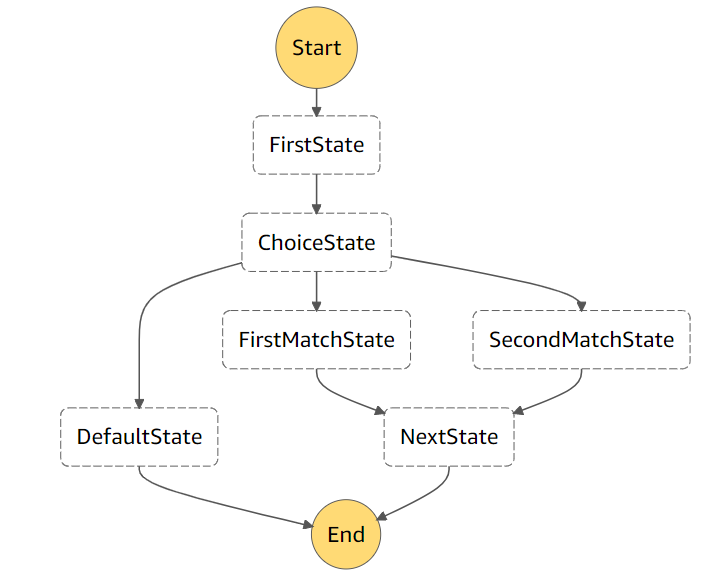 An example of a simple AWS Step Functions state machine.