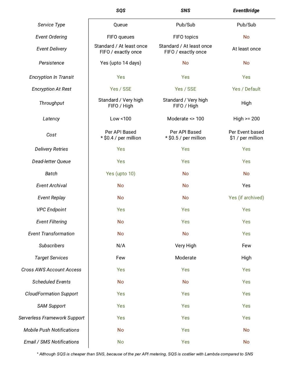 Picture5 - comparing features of eventbridge, sqs, sns