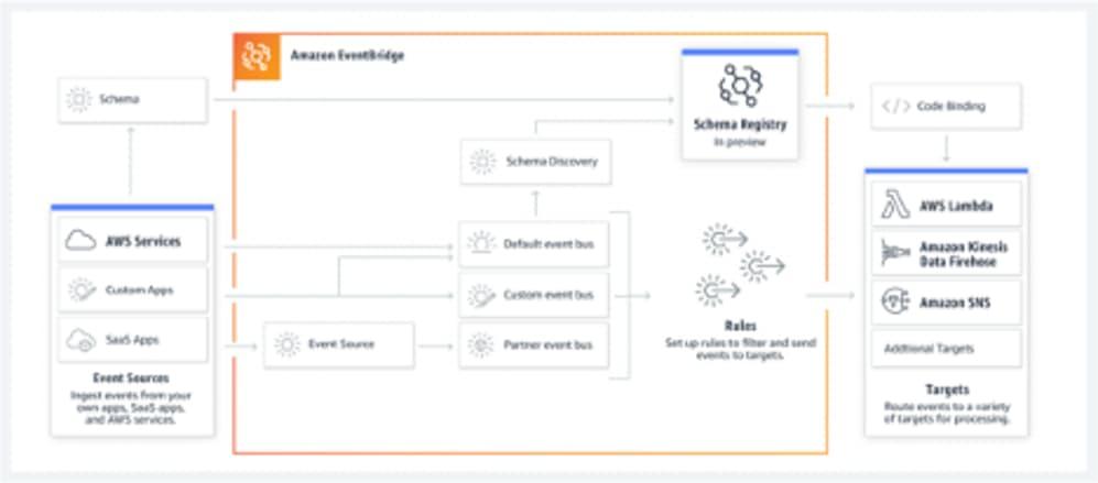 Picture3 - EventBridge event flow diagram.png