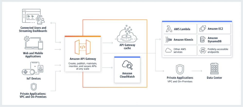 An image courtesy of AWS showing a typical API Gateway flow.