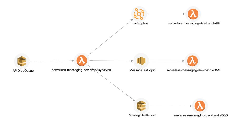 Picture8 - distributed tracing and unified logging of serverless with Lumigo