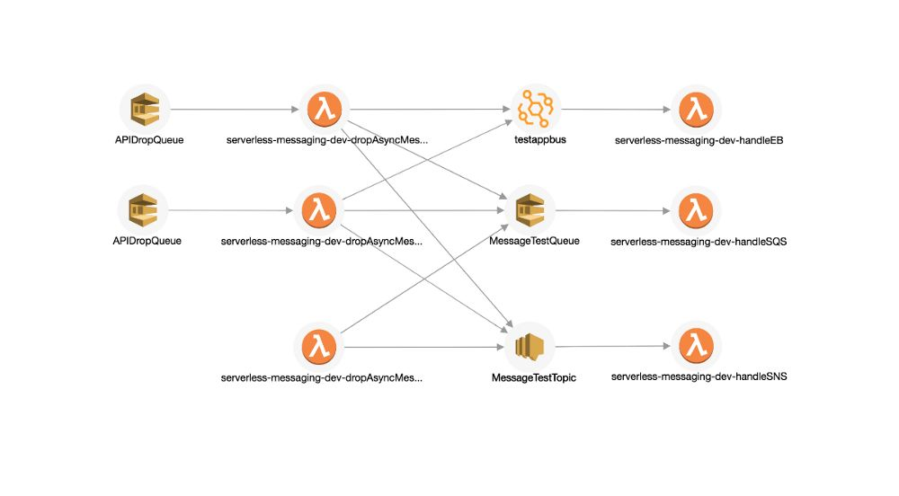 Picture6 - distributed event-driven serverless application diagram
