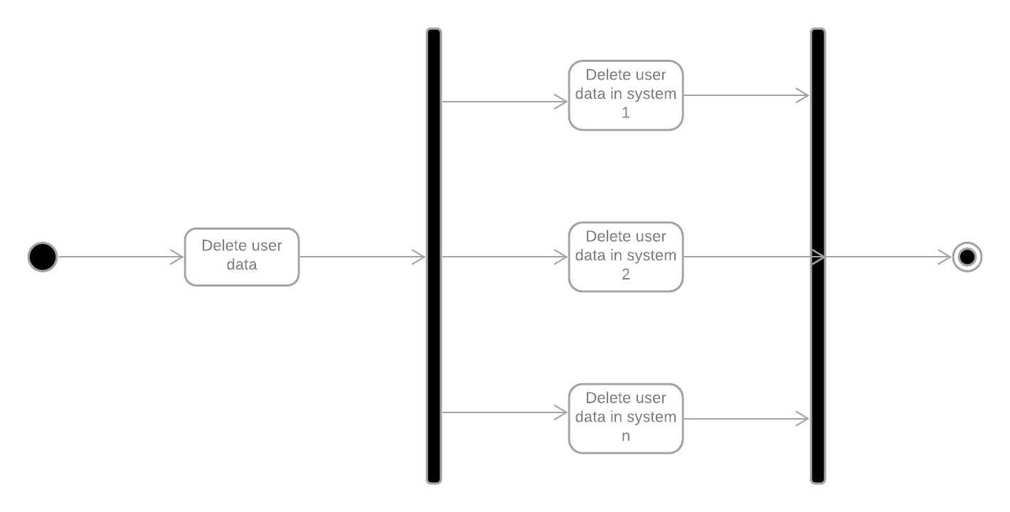 gdpr-application-workflow-abstract-overall