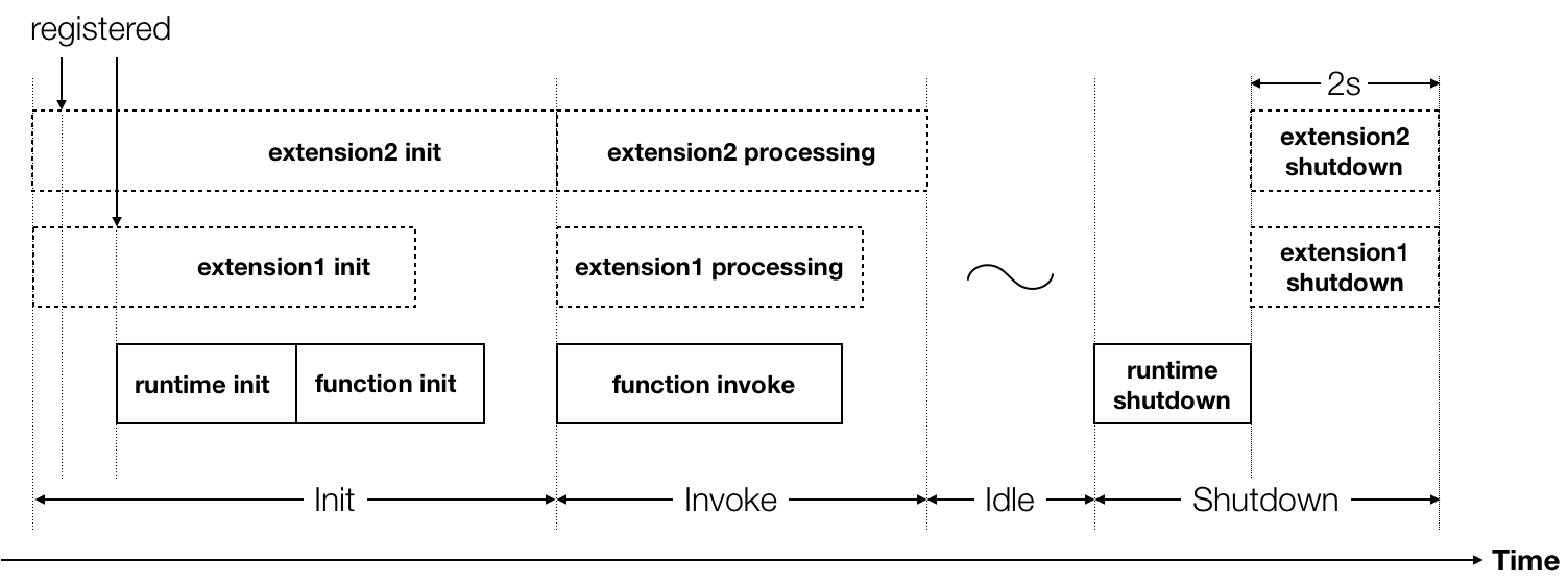 Picture3 - How AWS Lambda Extensions change the Lambda lifecycle