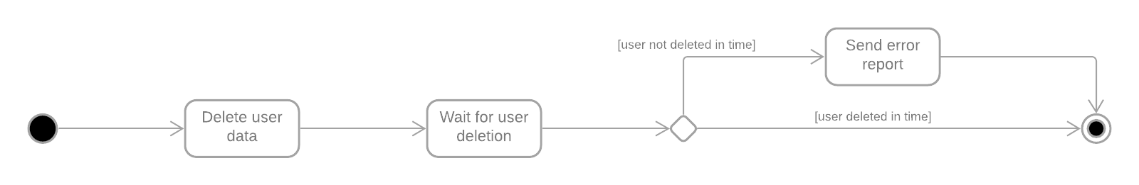gdpr-application-workflow-abstract-subsystem