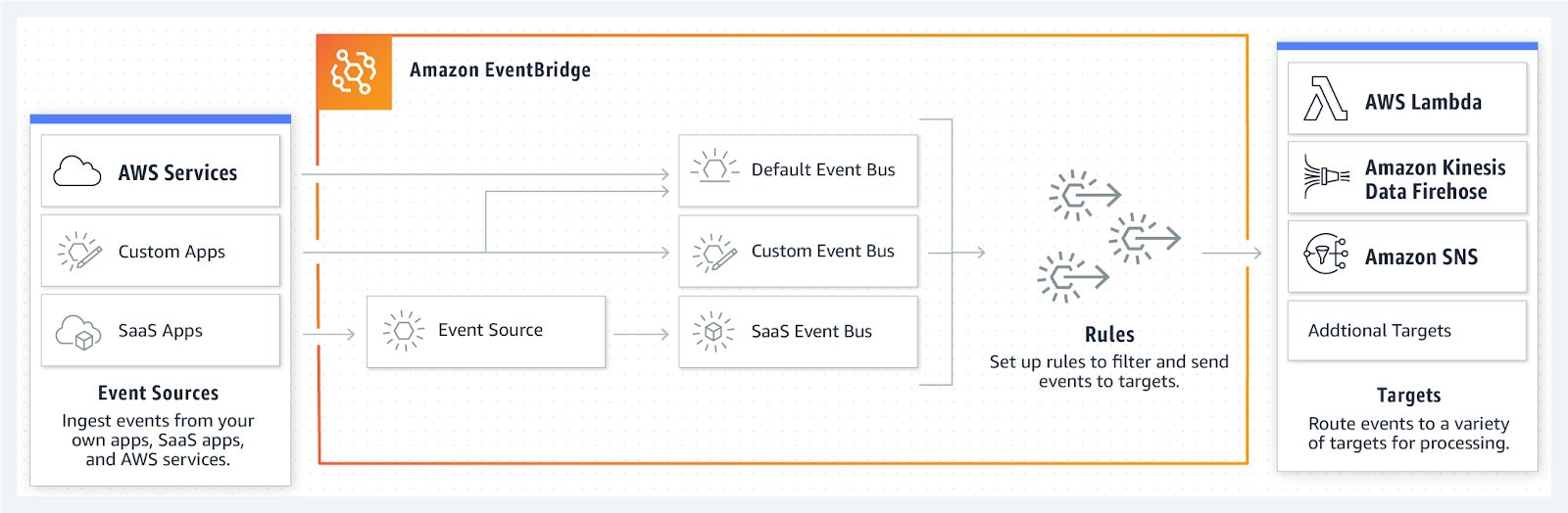 EventBridge handles event ingestion and delivery.
