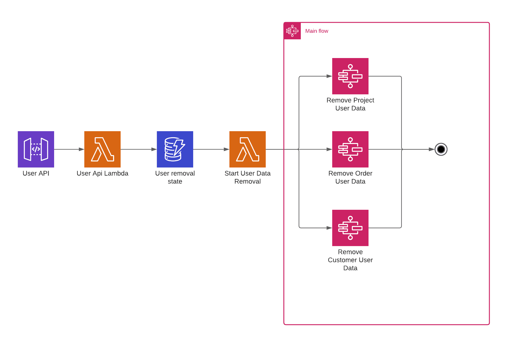 step-functions-gdpr-application-workflow-control