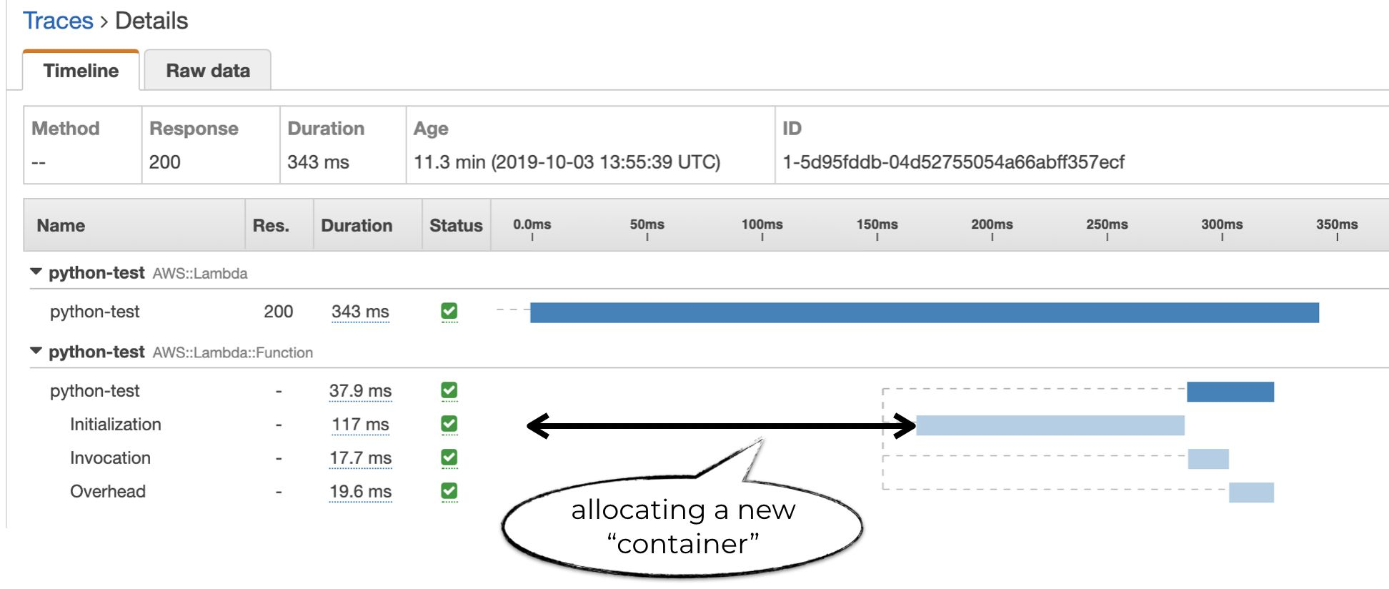 The unlabelled section before the Initialization subsegment is the time it takes for AWS to allocate a new container