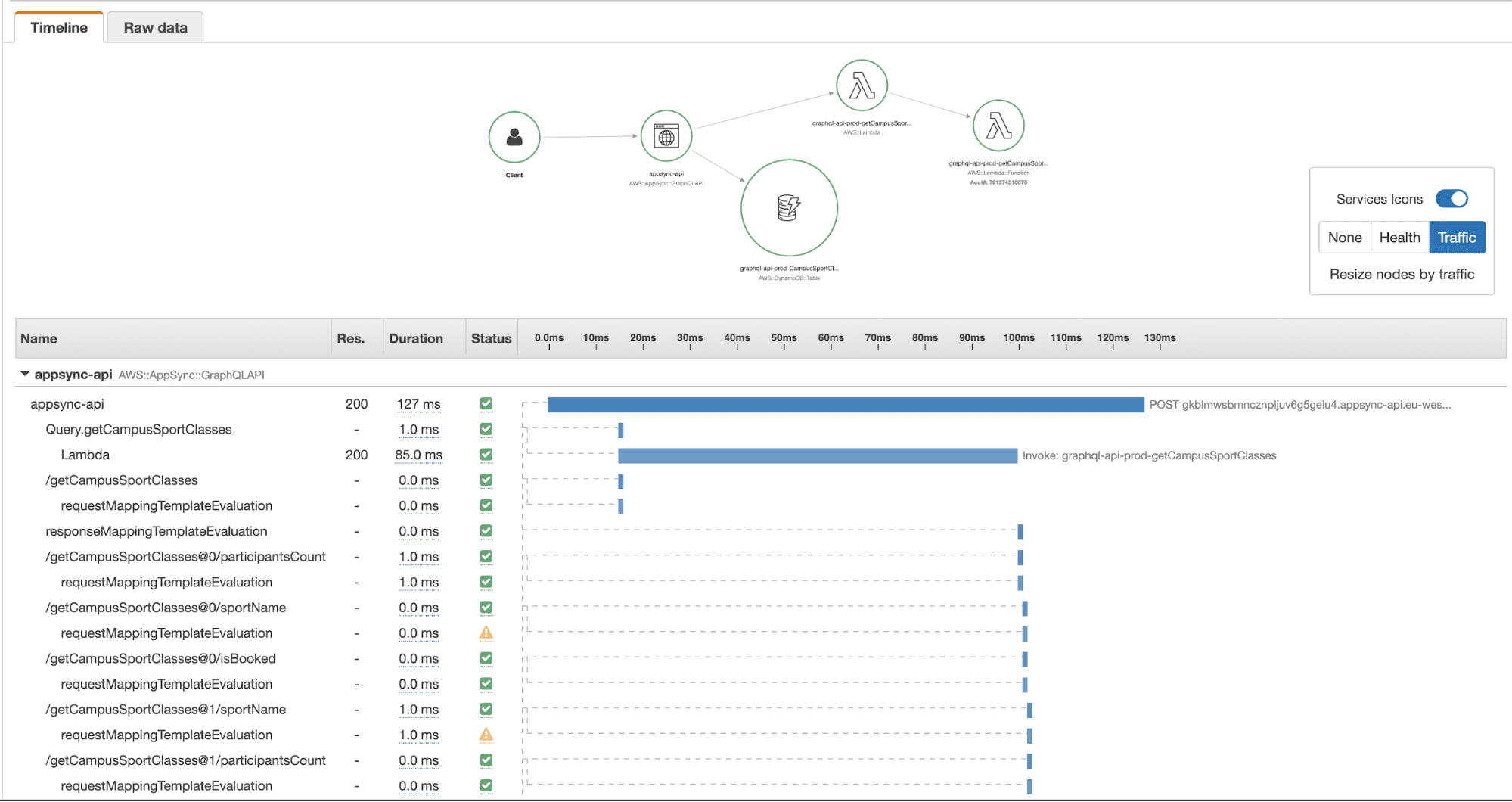 14 AWS X-Ray AppSync latency mapping