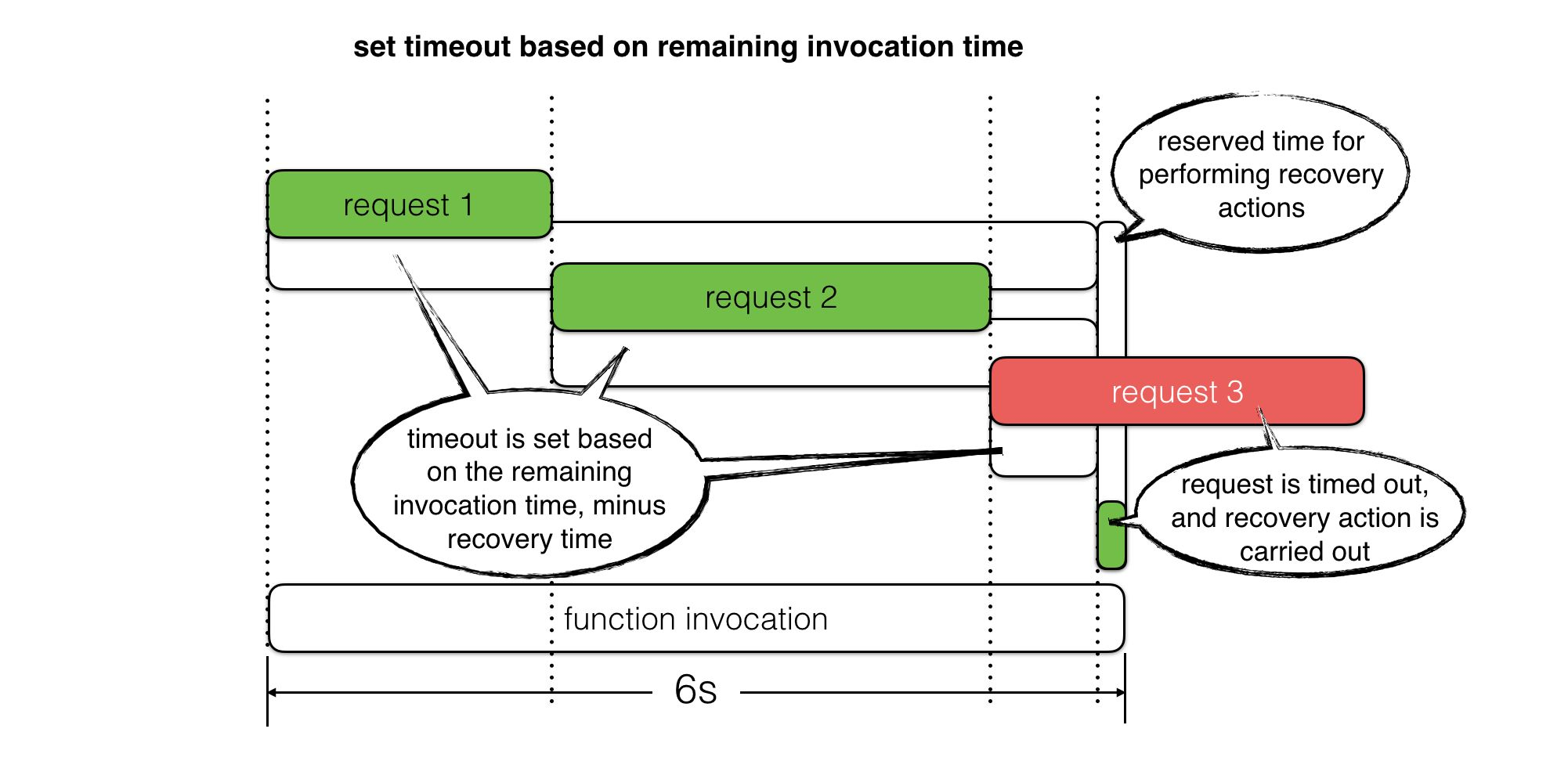 set timeout based on remaining invocation time