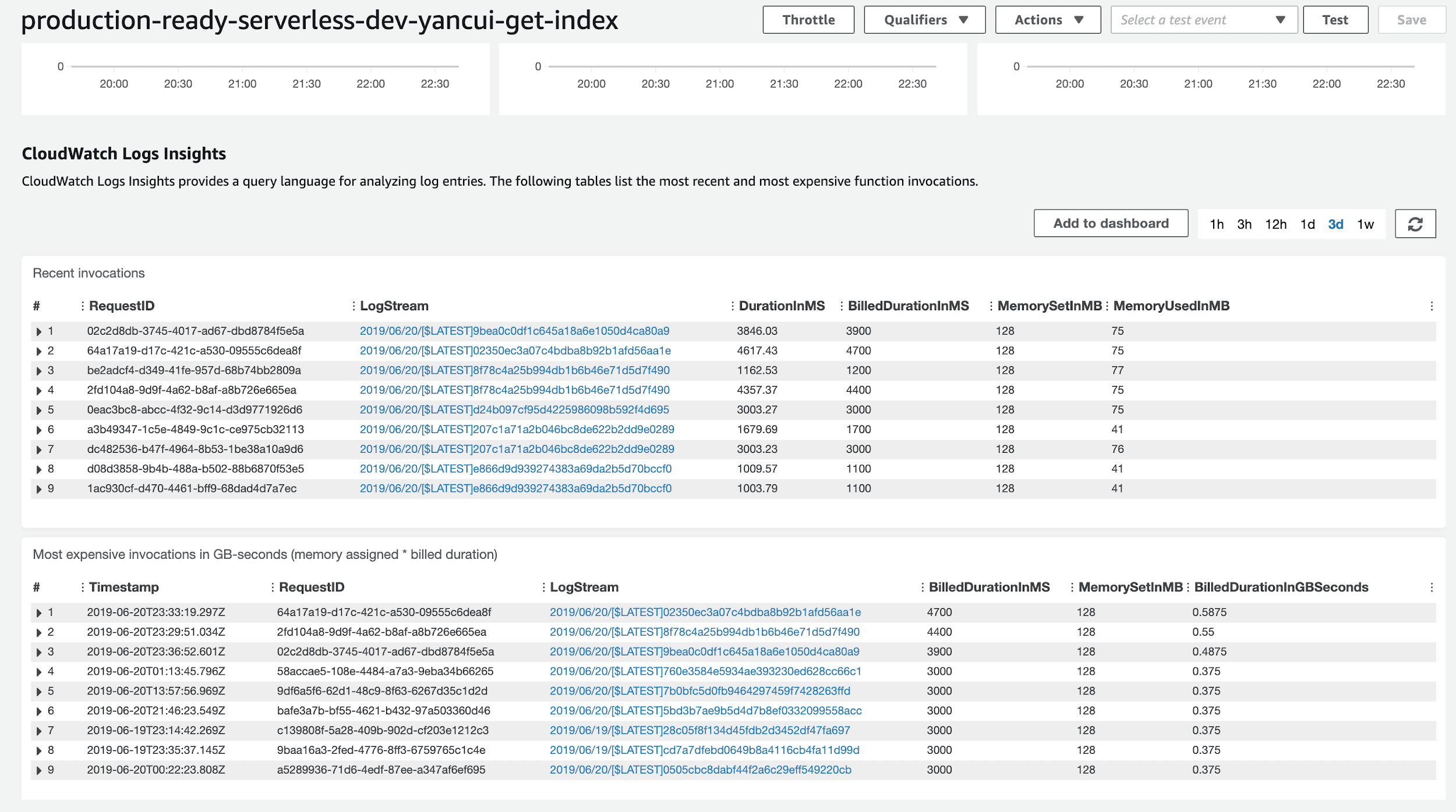 An image showing the Lambda management console, which now summarizes basic insights in your Lambda functions.