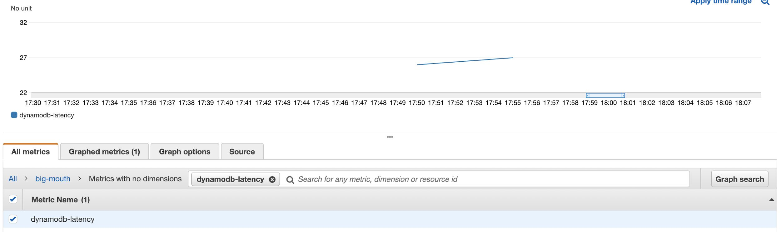 Once a user has created a metric filter, this image shows how the custom metric looks in CloudWatch Metrics.