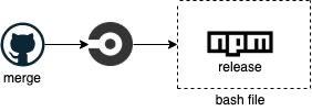 Lumigo CI/CD flow before adding staging