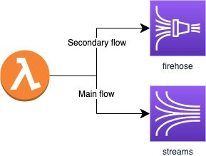 Utilizing Kinesis Streams and Firehose to process data