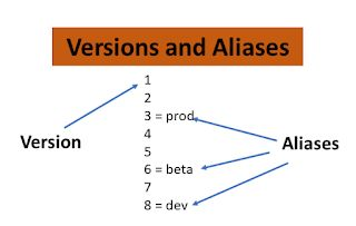 An example of versioning and aliases in AWS SAM.