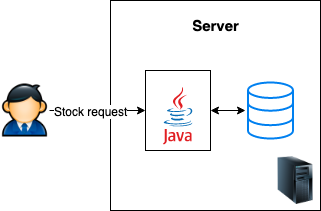 Dealing with concurrency in a JVM-based application.