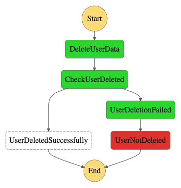 gdpr-application-workflow-execution-sync-failure