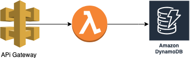 A depiction of a simple flow in AWS Lambda