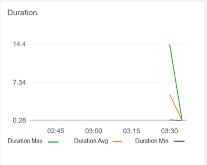 CloudWatch Duration metric shows how much time a function is taking through a particular period. It also tells us the average duration which can be used to baseline the AWS Lambda timeout limit.