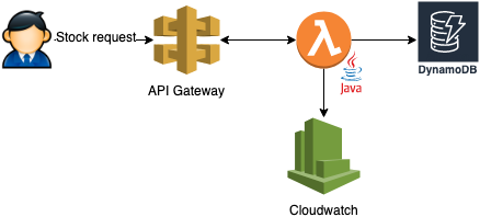 Dealing with concurrency in an AWS Lambda application