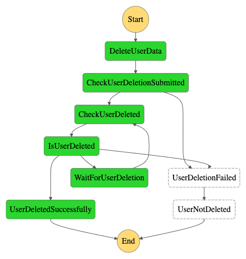 gdpr-application-workflow-execution-async-success