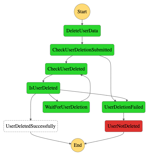 gdpr-application-workflow-execution-async-failure