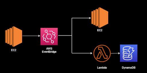 Using EventBridge entails a much simpler design.