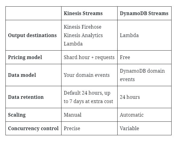 A table showing the key differences between Kinesis Streams and DynamoDB Streams.