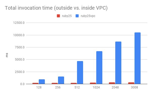 A comparison of total invocation times for functions inside and outside of VPCs