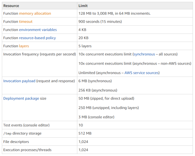 AWS documentation of AWS Lambda limitations.