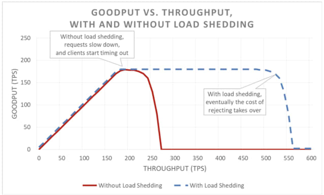 Goodput vs Throughput, with and without load shedding