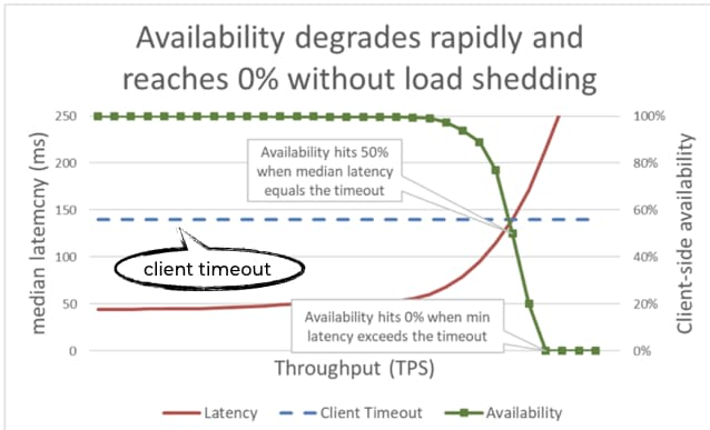 Availability degrades rapidly and reaches 0% without load shedding