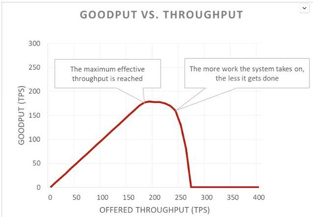Goodput vs Throughput graph