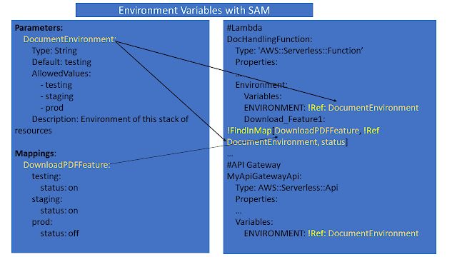 Using SAM Parameters and Mapping Tags