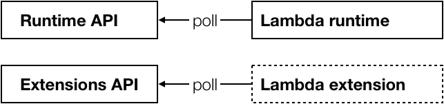 Picture2 - What are AWS Lambda Extensions