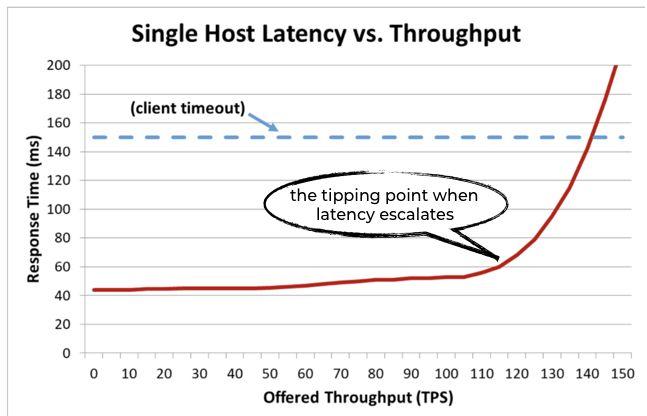 Single host latency vs Throughput graph