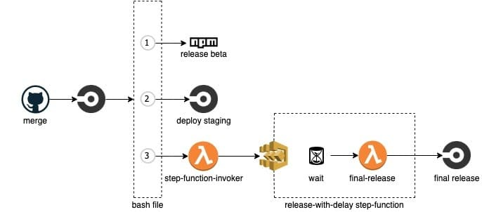 Lumigo CI/CD flow with staging step added - diagram