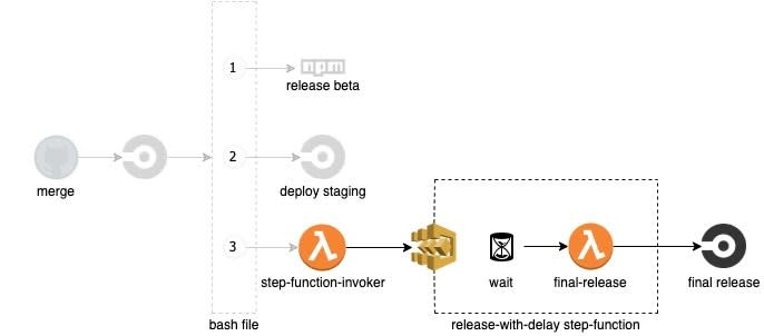 The final release flow