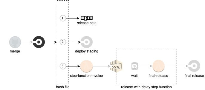 Release beta and trigger from the Lumigo CI/CD flow