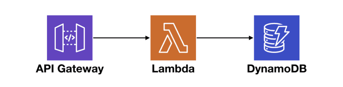 api gateway + lambda + dynamodb