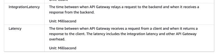 api gateway metrics and dimensions