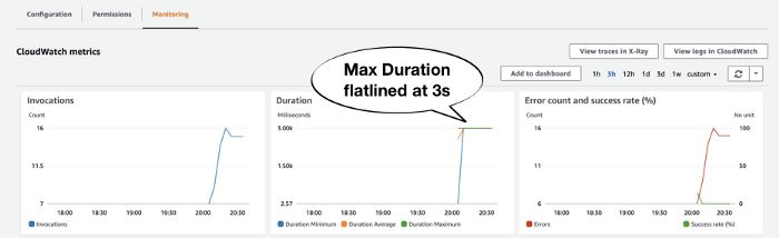 AWS Lambda Max Duration
