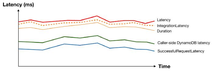 lambda dynamodb api gateway latency metrics chart
